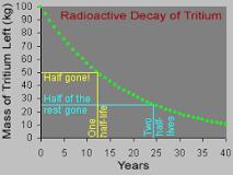 tritium-half-life